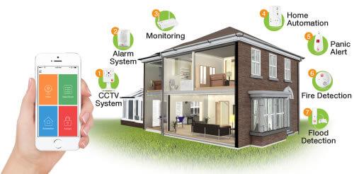 Home CCTV & Alarm Systems